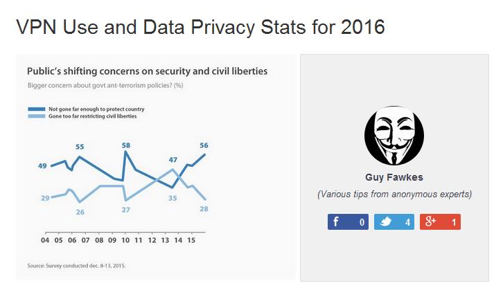 utilisation VPN et confidentialité des données privées